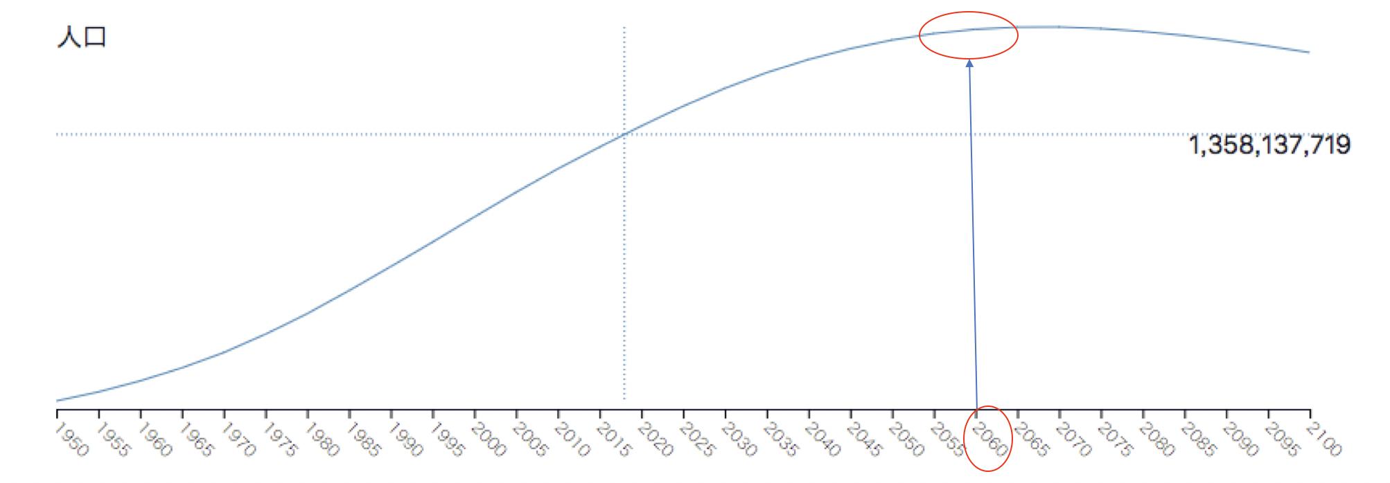 インド人口推移