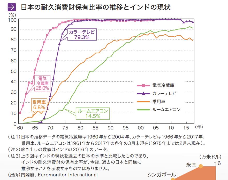 日本の耐久消費財保有比率の推移とインドの現状