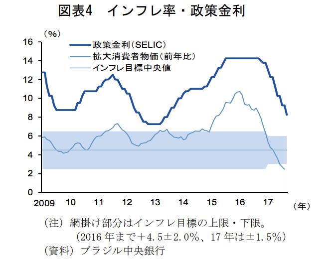 ブラジルのインフレ率・政策金利