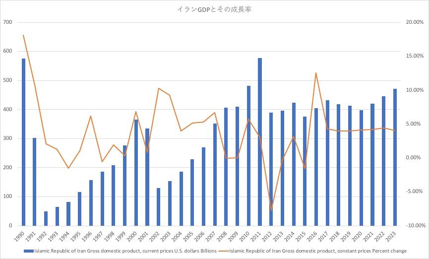 イランGDPとその成長率