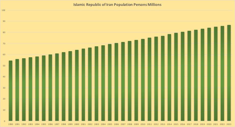 イラン人口推移