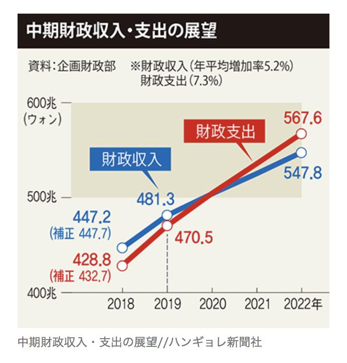 韓国財政予算