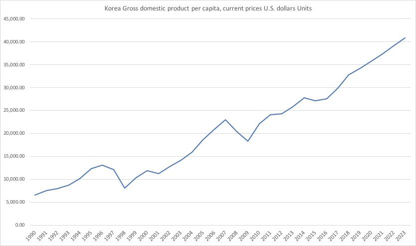 韓国一人当たりGDP