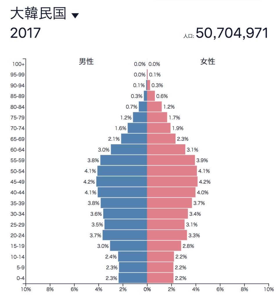 韓国人口ピラミッド