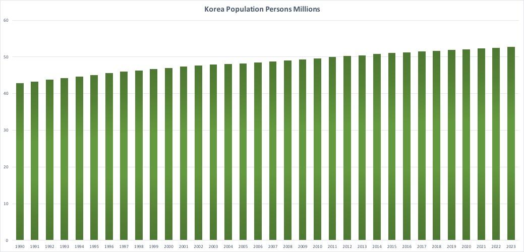韓国人口推移