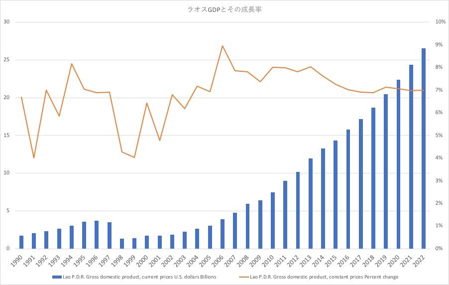 ラオスのGDPとその成長率
