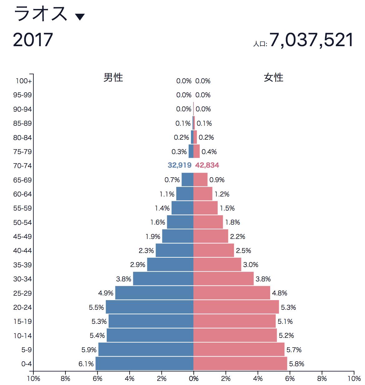 ラオス人口ピラミッド