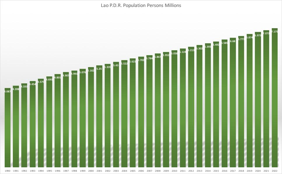 ラオスの人口推移