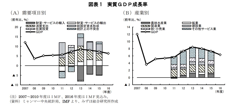 ミャンマーの実質GDP成長率