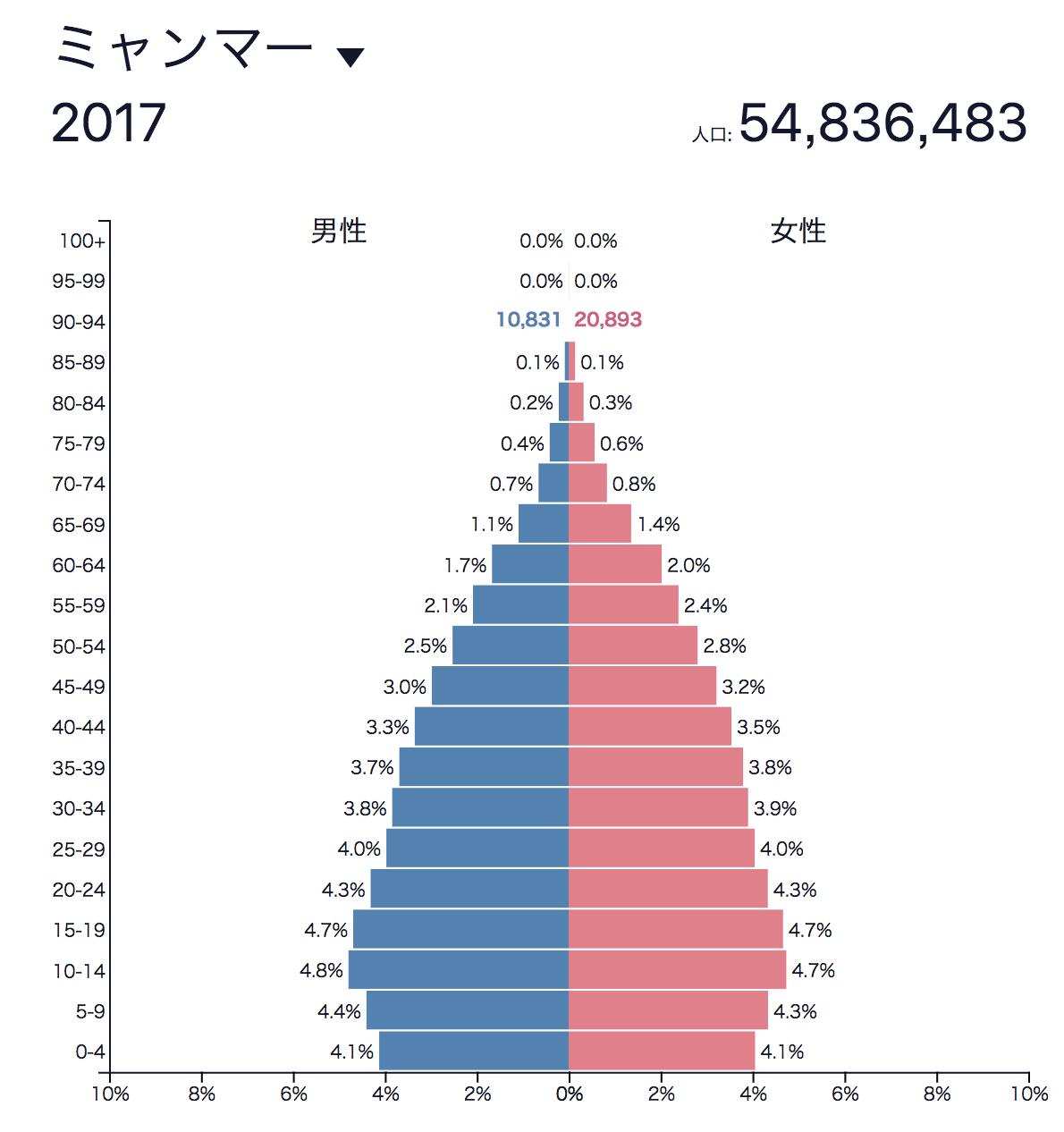 ミャンマー(人口ピラミッド)