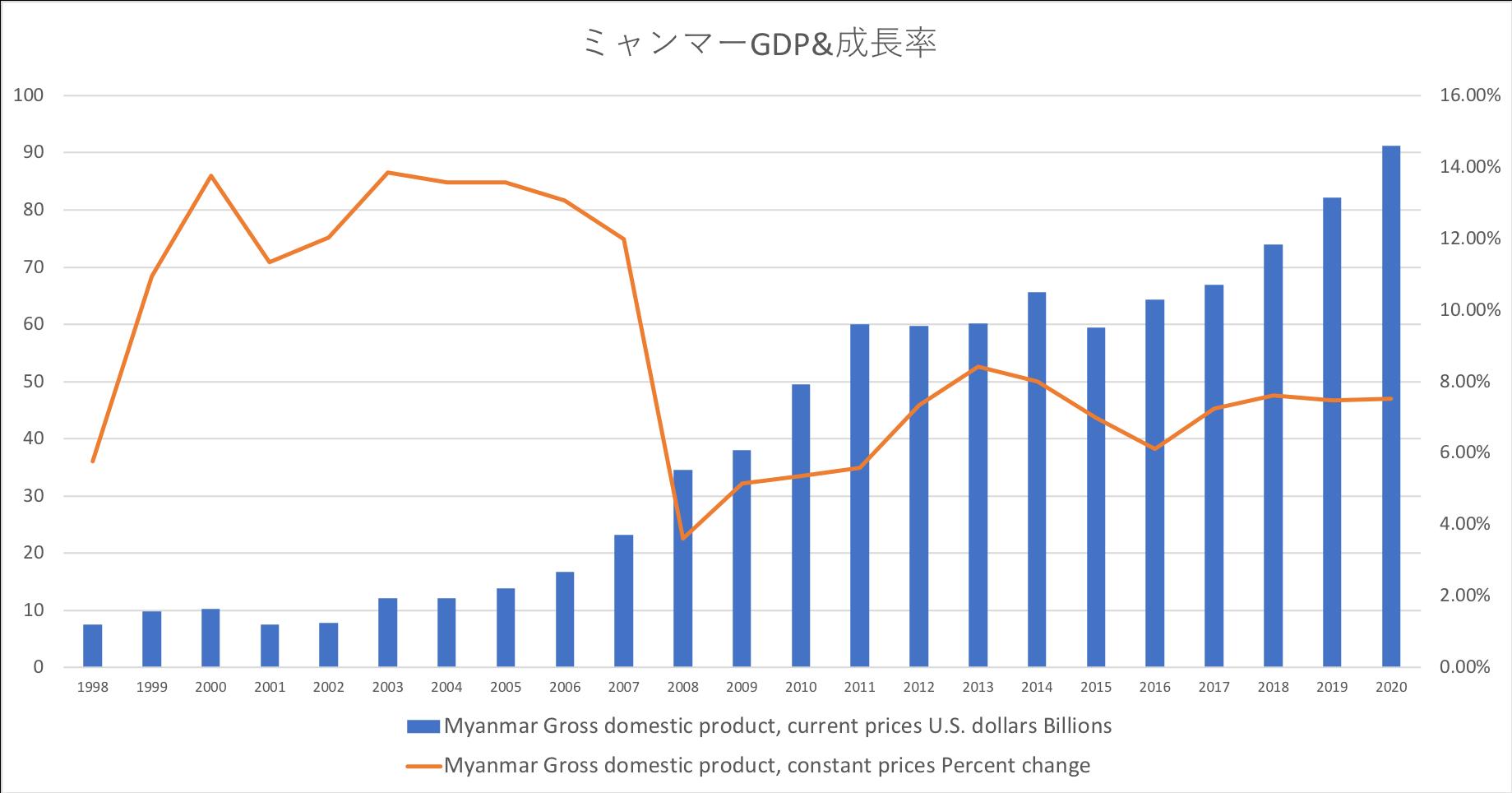 ミャンマーGDP&成長率