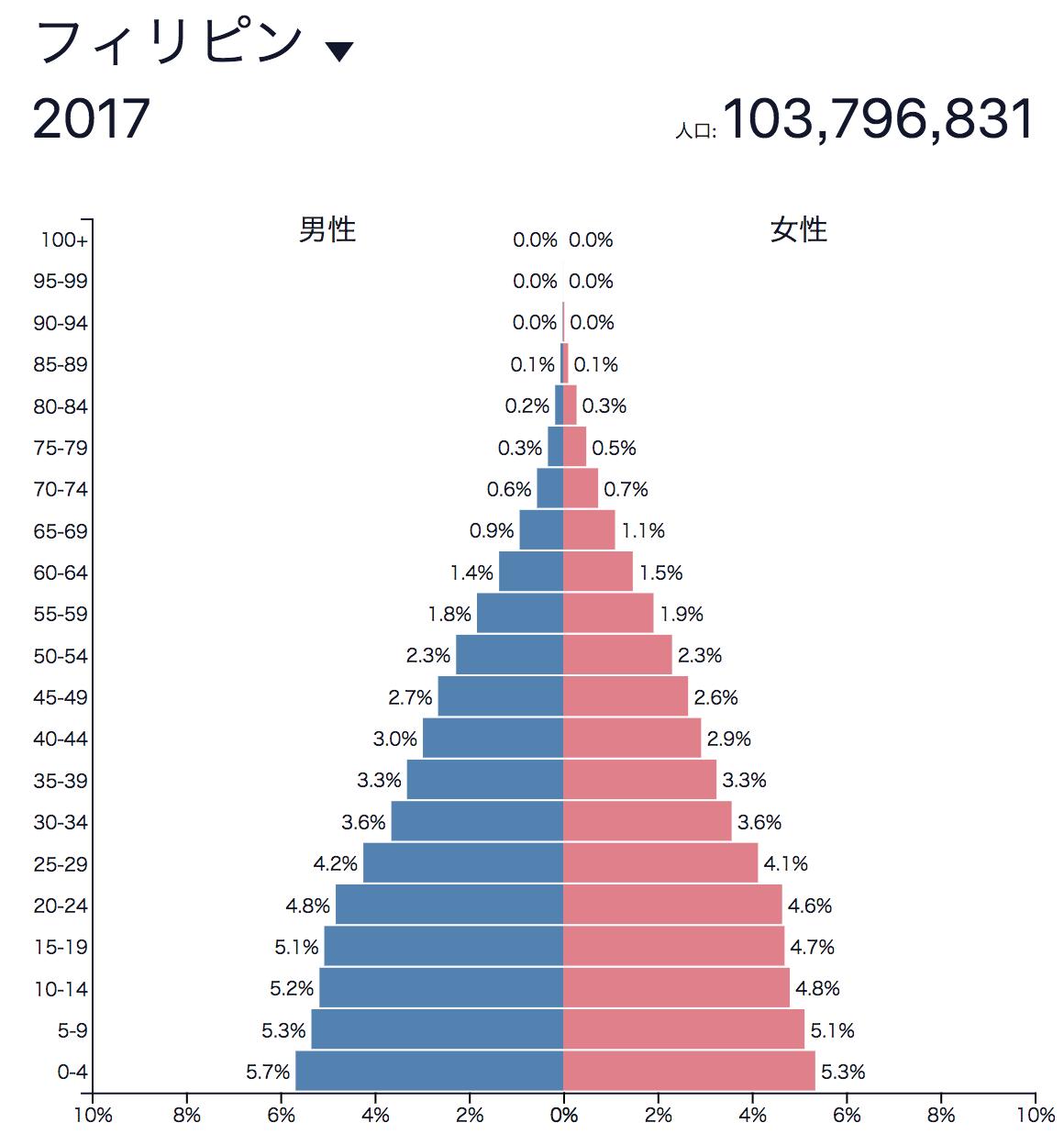 フイリピン人口ピラミッド