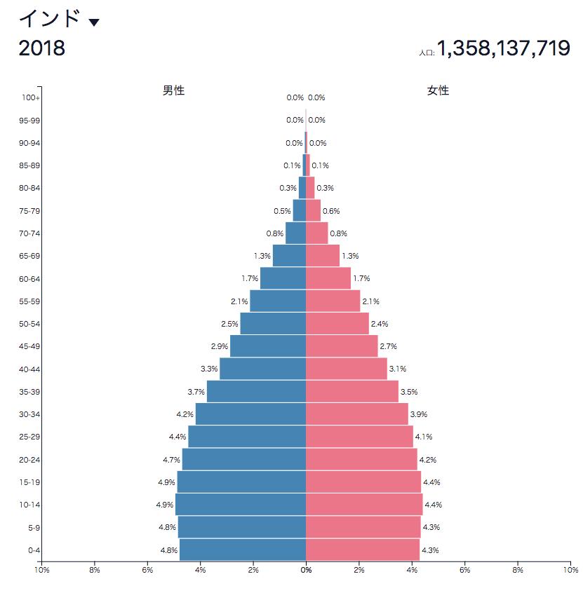 インド(人口ピラミッド)