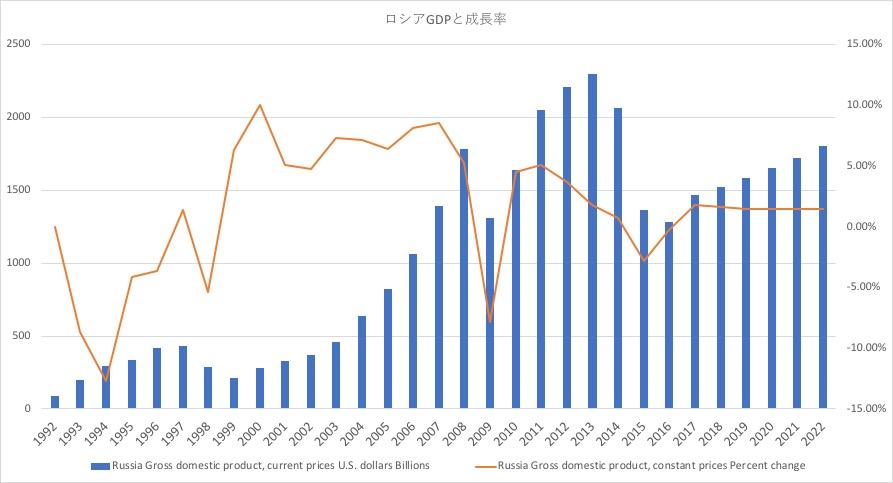 ロシアGDPと成長推移