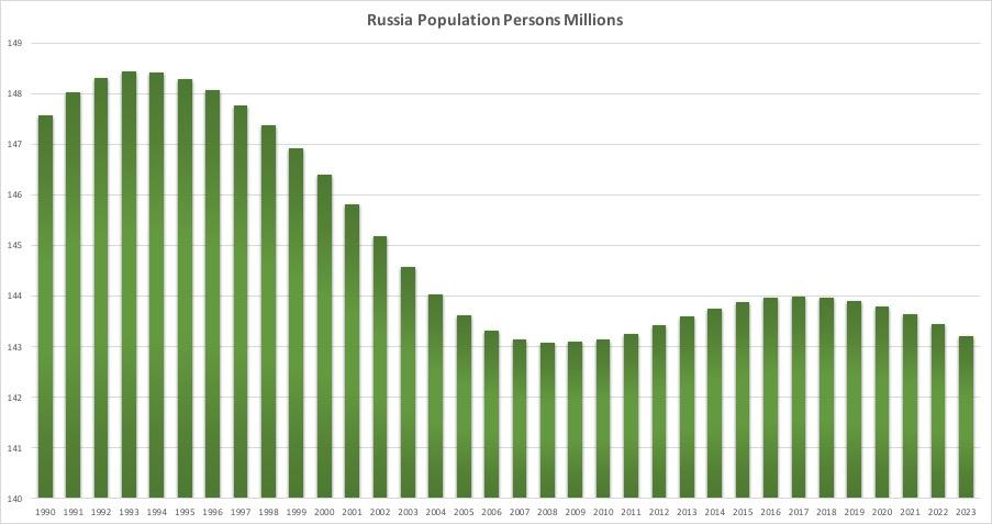 ロシア人口推移