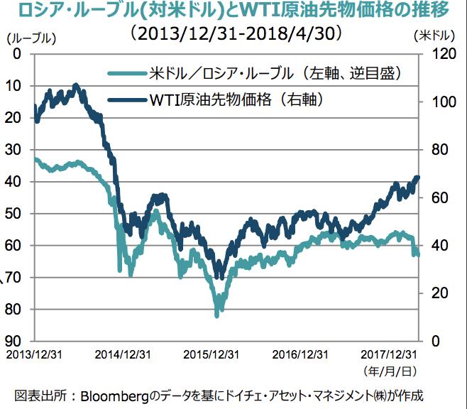 ロシア原油先物と為替レート推移