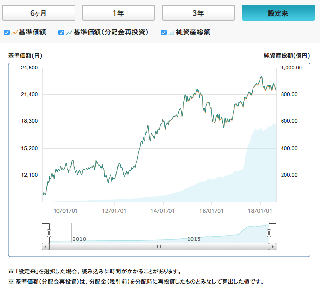 世界経済インデックスファンド基準価額・純資産総額チャート