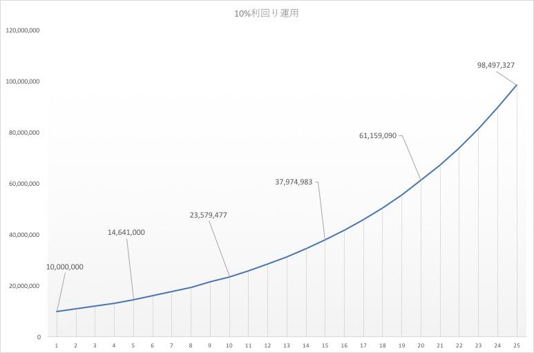1000万円10%利回り