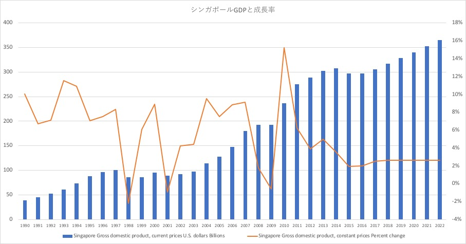 シンガポールGDP成長率