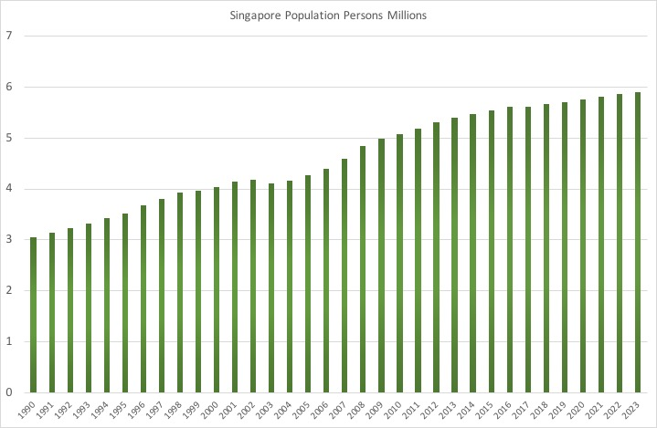 シンガポール人口推移