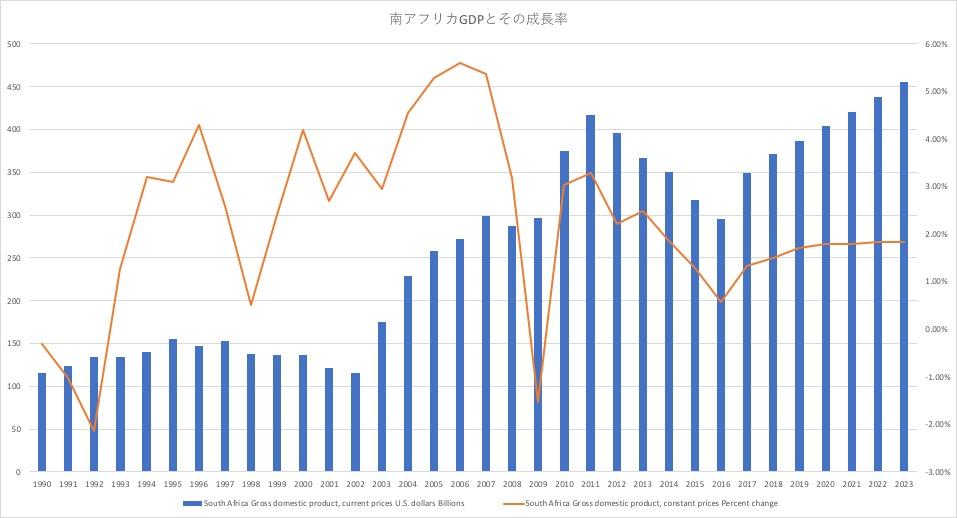 南アフリカGDPとその成長率