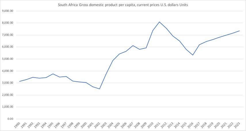 南アフリカ一人当たりGDP推移