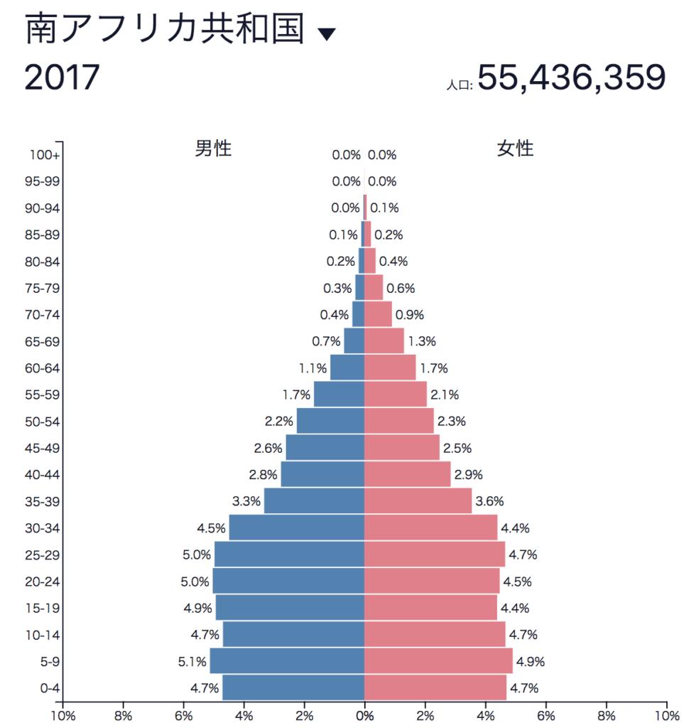 南アフリカ人口ピラミッド