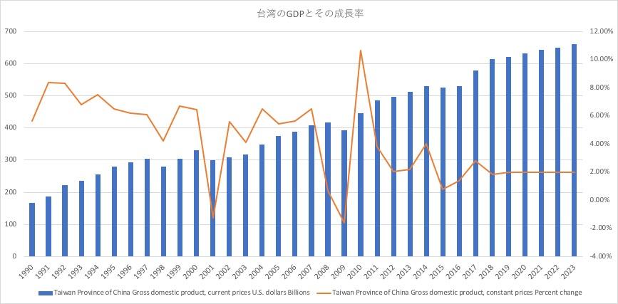 台湾GDPとその成長率