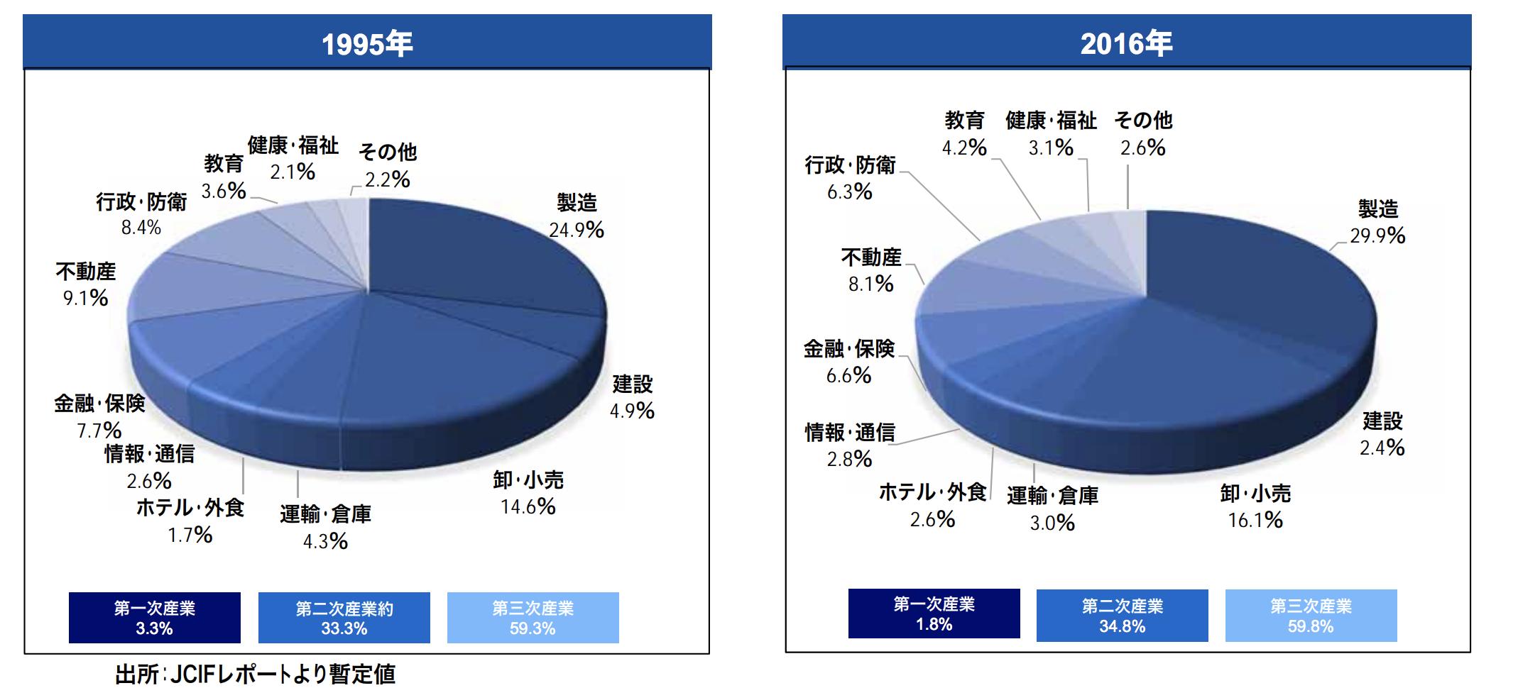 台湾産業構造