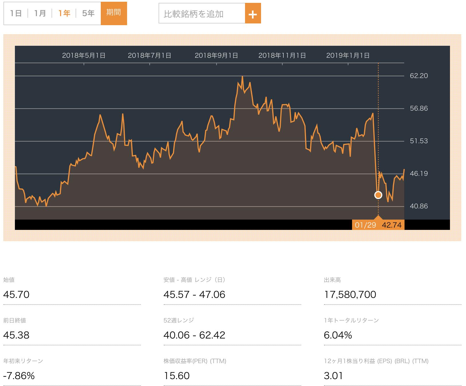 Vale株価