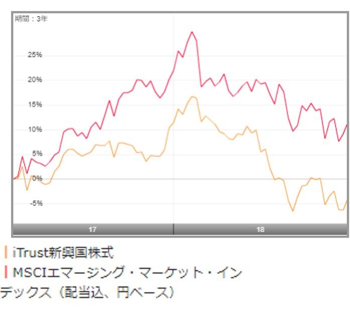 iTrust新興国株式の低いリターン対MSCIエマージングマーケットインデックス