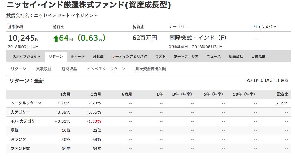 ニッセイ・インド厳選株式ファンド(資産成長型)