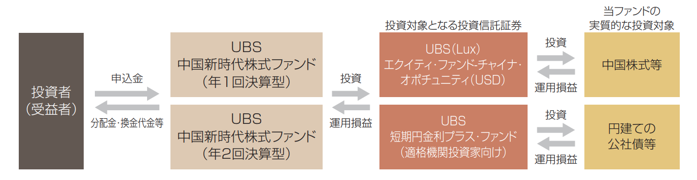 UBS 中国新時代株式ファンドスキーム