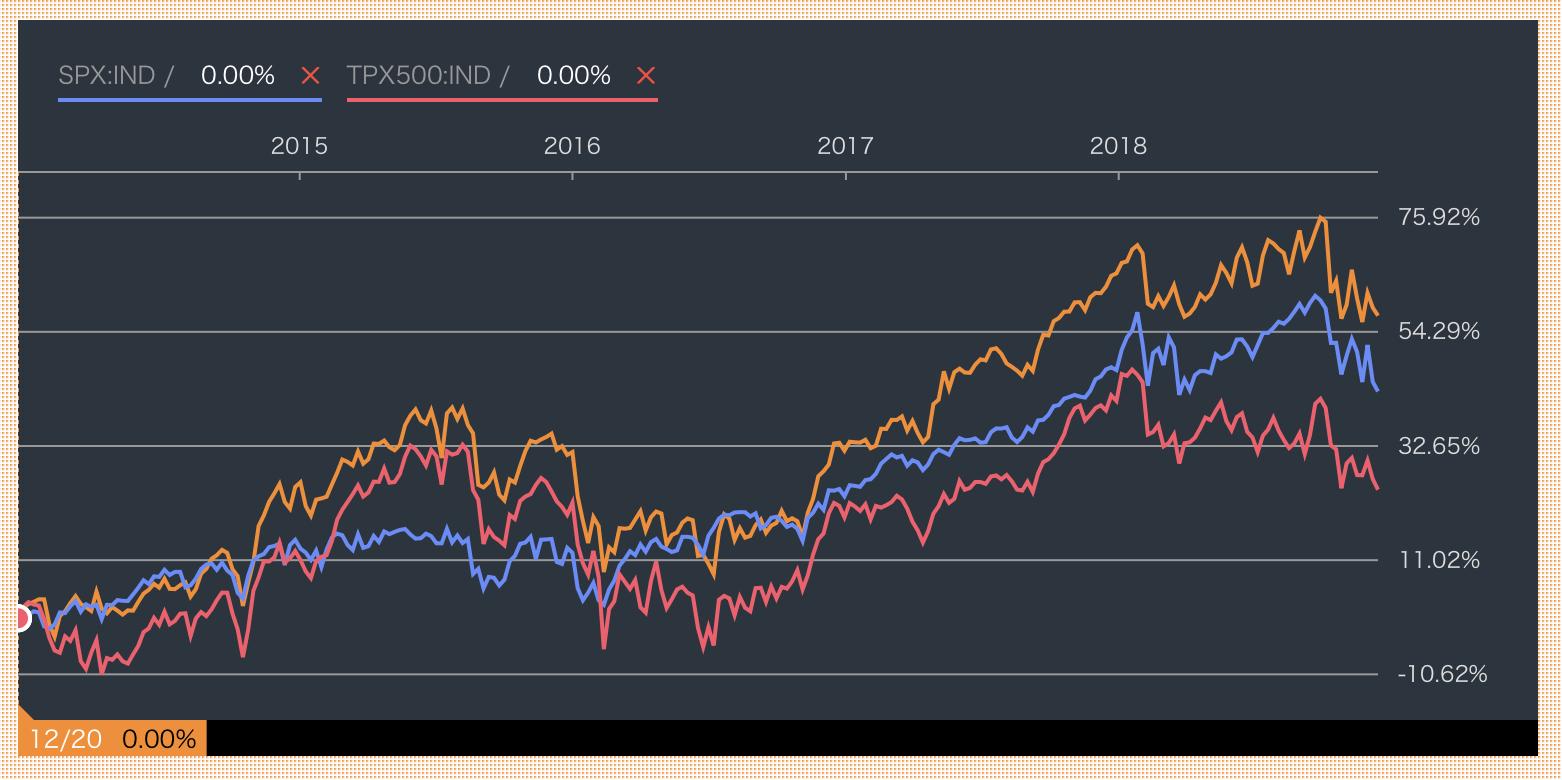 セゾン資産形成の達人ファンド vs TOPIX vs S&P500指数のリターンチャート