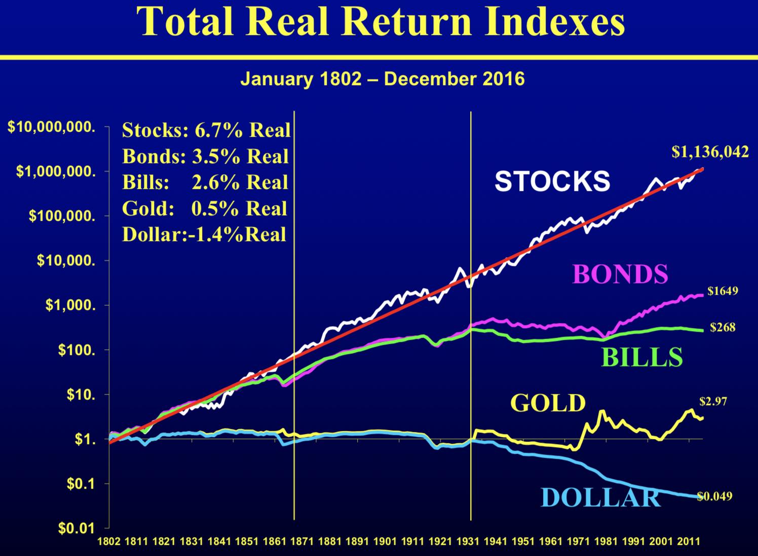 米国の株式の資産の成長の高さ
