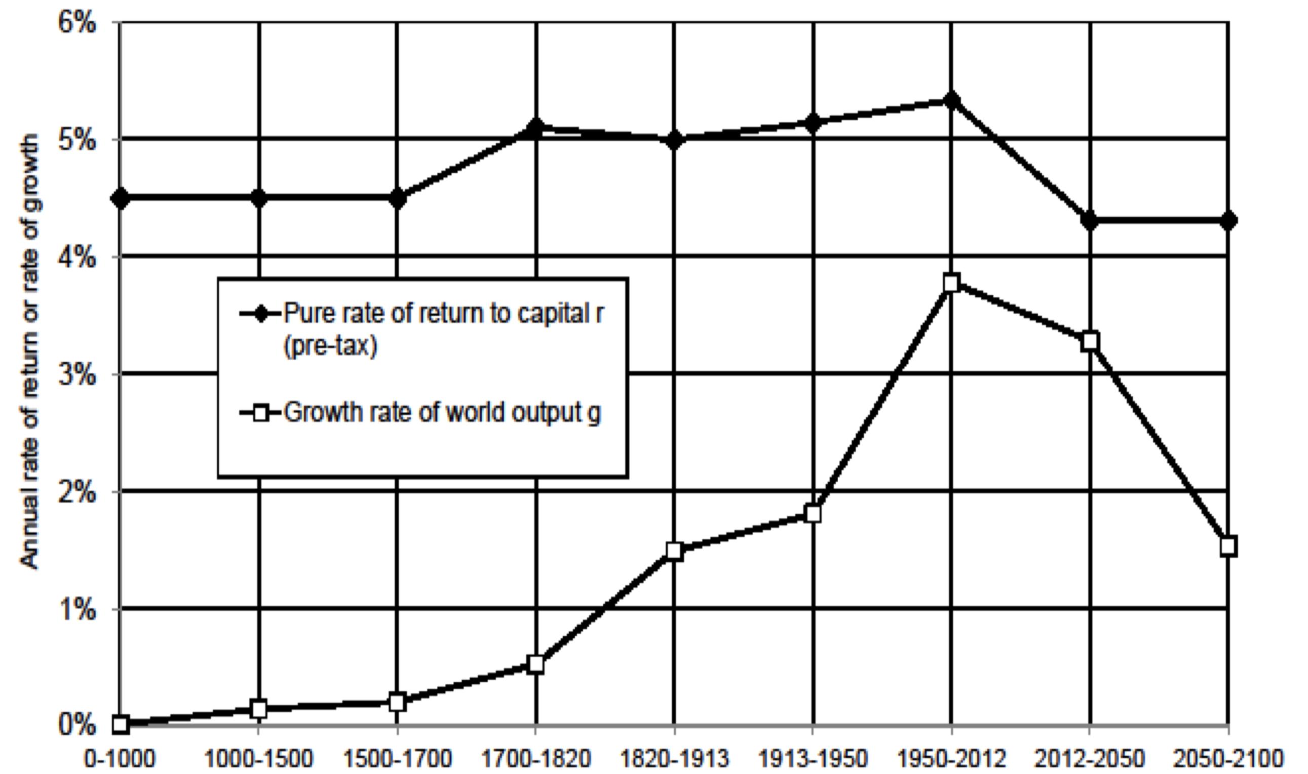 21世紀の資本論にみる資本収益率