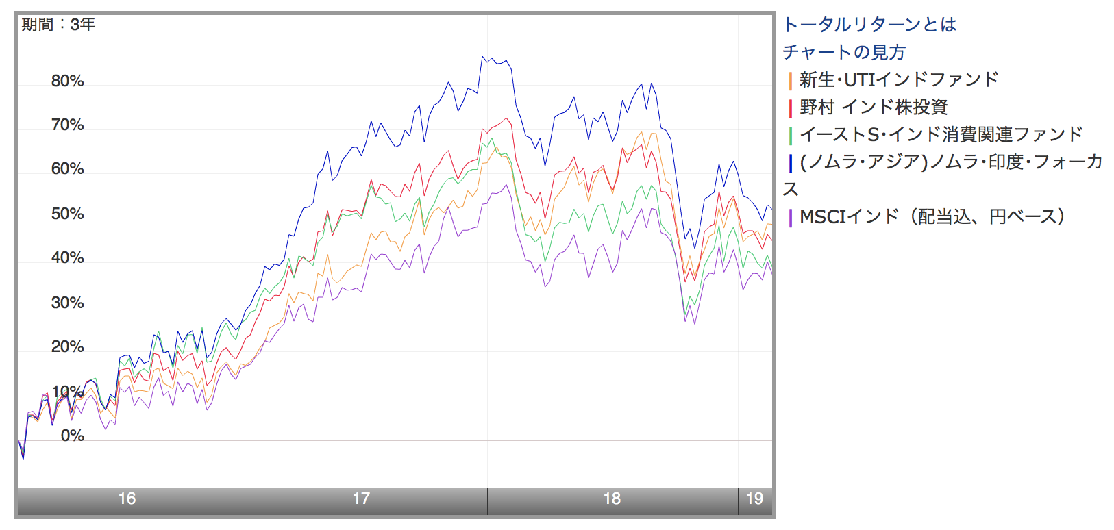 過去3年のインド投資信託の値動き