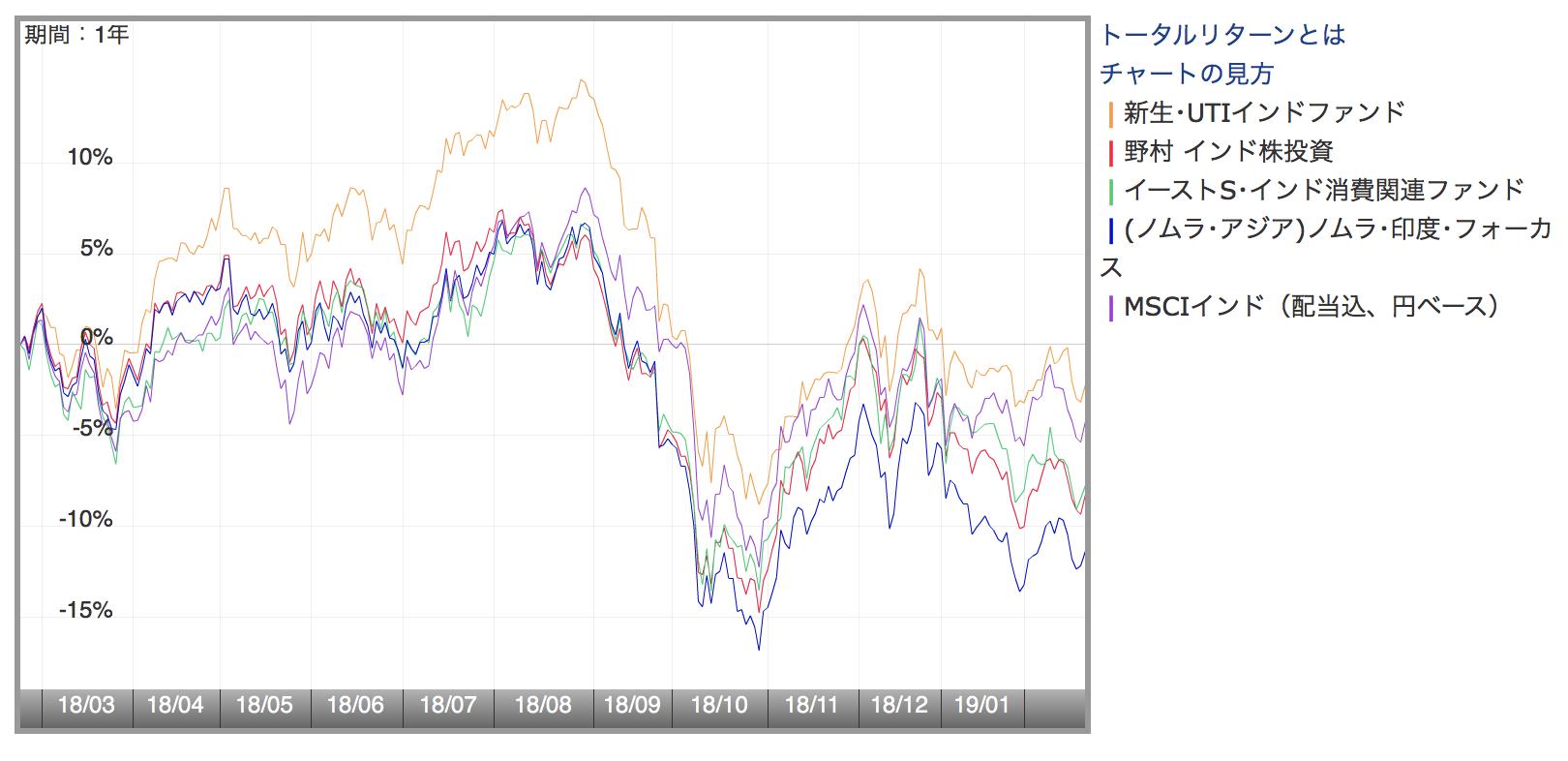 インドの投資信託の直近1年間の値動き比較