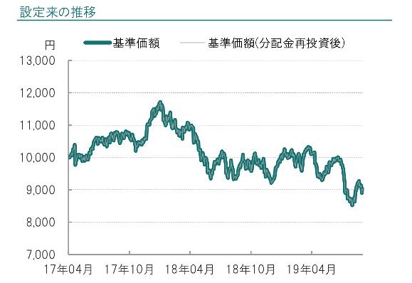 iTrsut新興国株式の設定来の運用成績