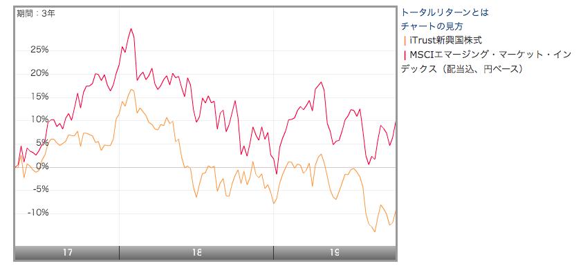 iTrust新興国株式とMSCI emergingマーケットを比較