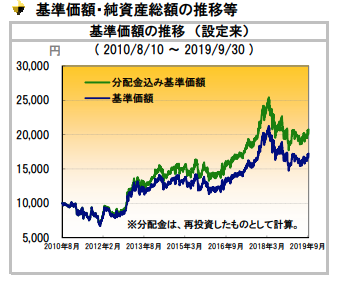 CAMベトナムファンドの基準価格の推移
