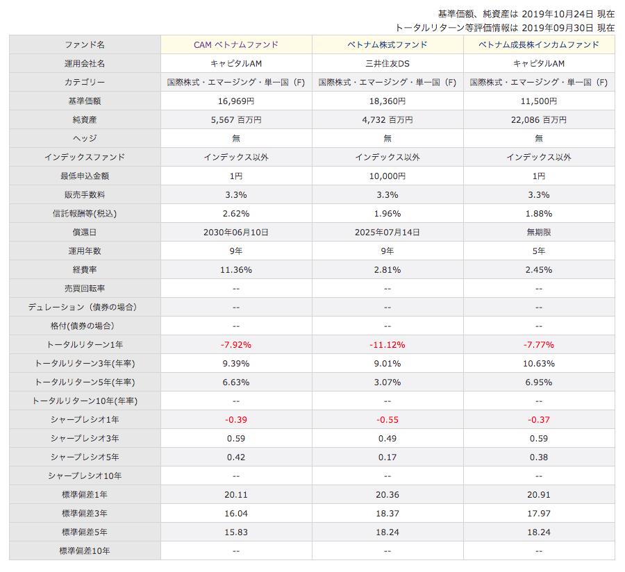 CAMベトナム株式ファンドと他のベトナム投信との比較