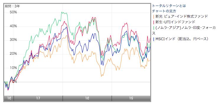 新光ピュア・インド株式ファンドのチャートを指数と他のインド投信との比較