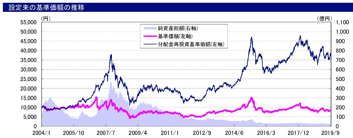 チャイナロードの基準価格の推移