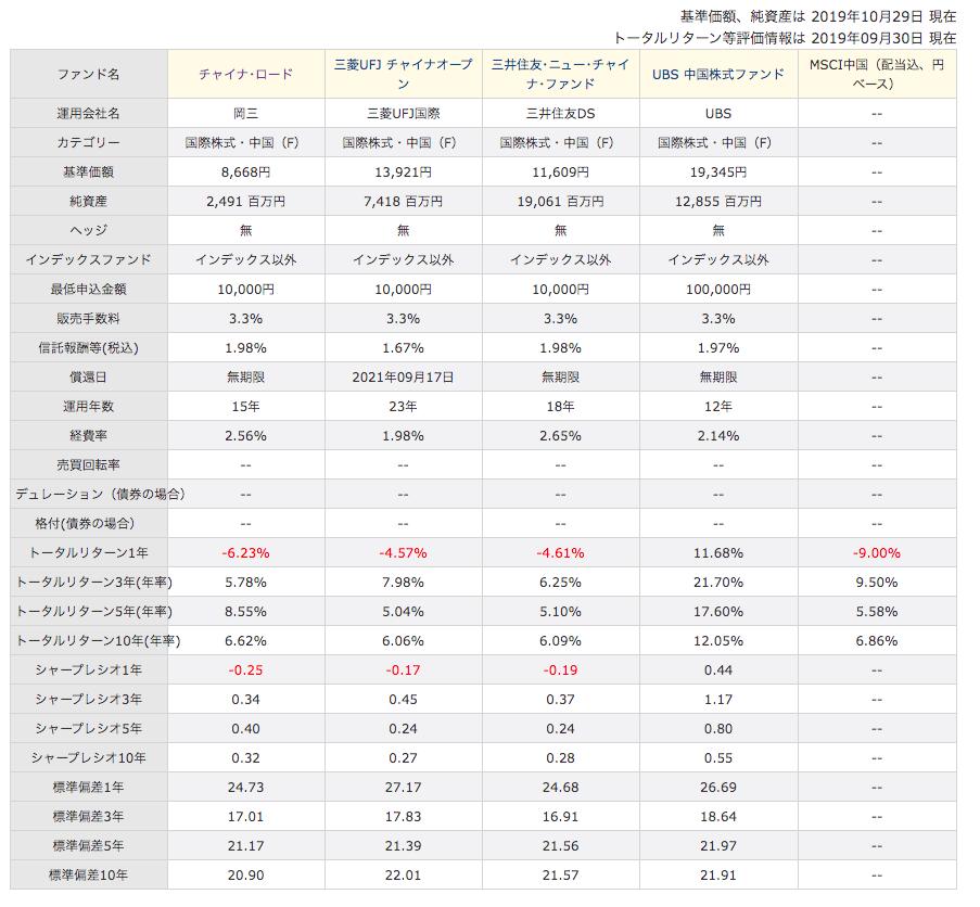 チャイナ・ロードと他の中国投信の比較