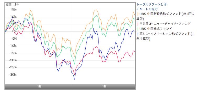 UBS中国新時代株式ファンドと他の中国投信を比較