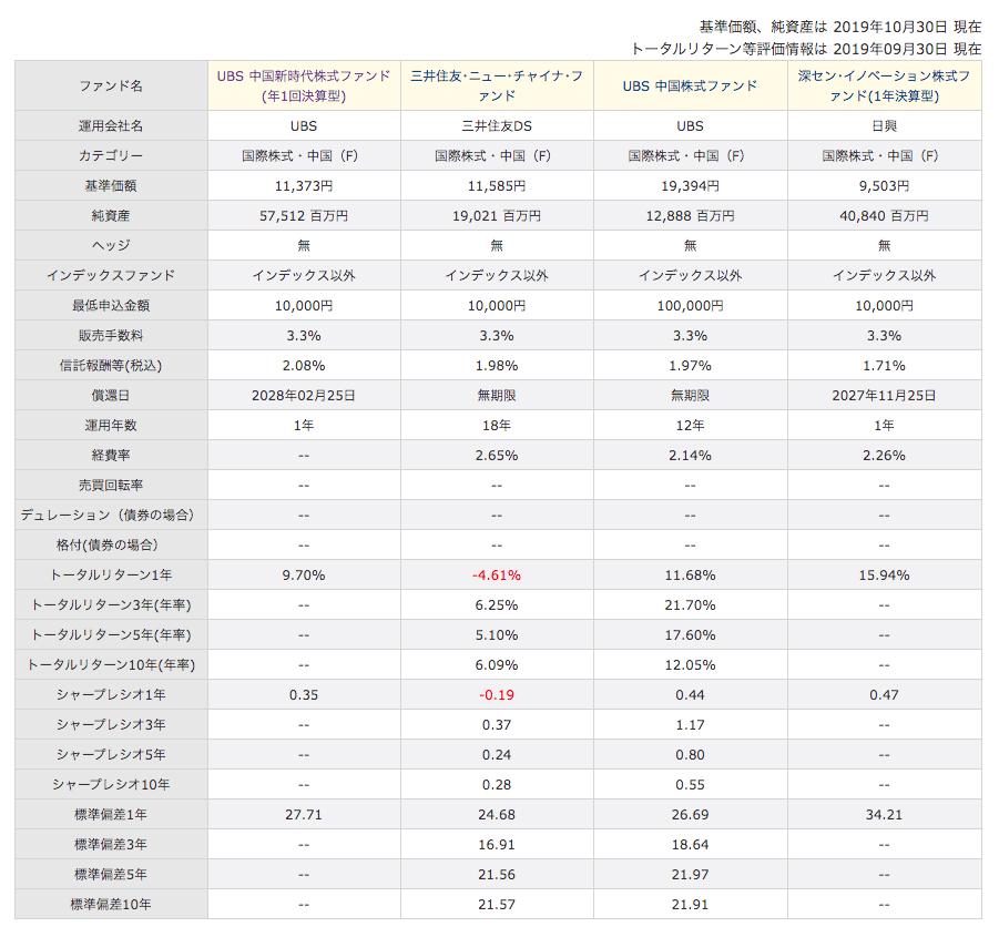 UBS中国新時代株式ファンドと他の投信の成績をデータで比較