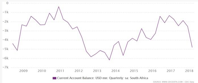 南アフリカの経常収支
