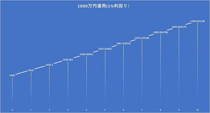 1000万円を1%で運用した場合の資産の成長
