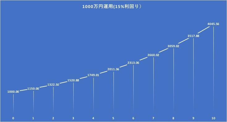 1000万円を10年間15%で運用した場合の資産の成長